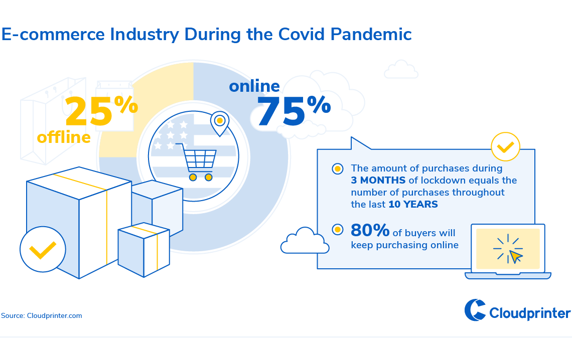 1-E-commerce Industry During the Covid Pandemic