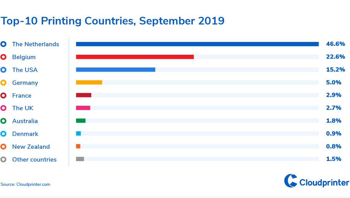 3-Top-10 Printing Countries, September 2019