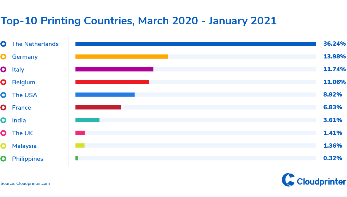 3-Top-10 printing countries, March 2020-January 2021