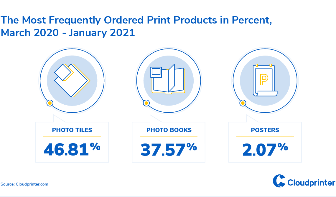 4-The Most Frequently Ordered Print Products in Percent, March 2020-January 2021