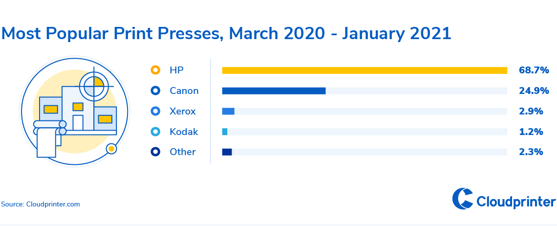 5-Most Popular Print Presses, March 2020-January 2021