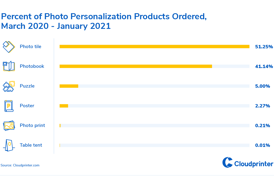 6-Percent of Photo Personalization Products Ordered, March 2020-January 2021