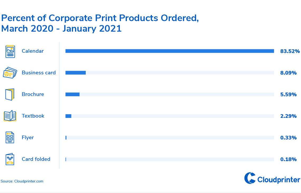 7-Percent of Corporate Print Products Ordered, March 2020-January 2021