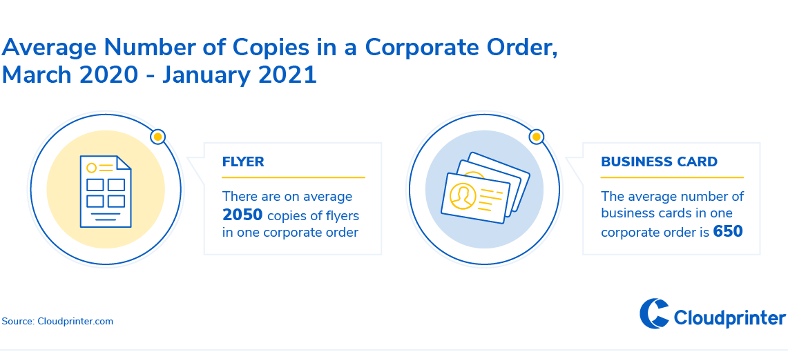 8-Average Number of Copies in a Corporate Order, March 2020-January 2021