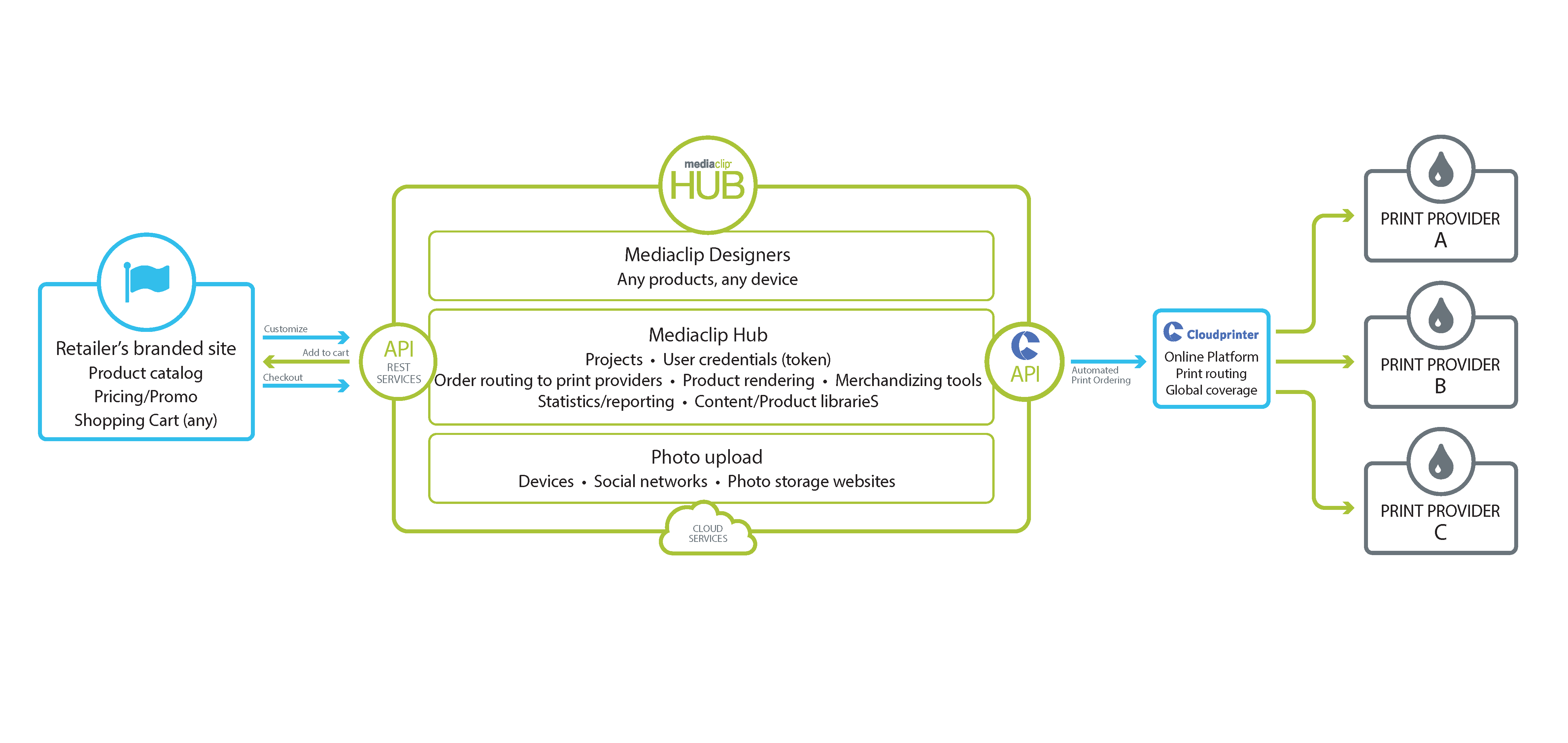 Cloudprinter connection diagram